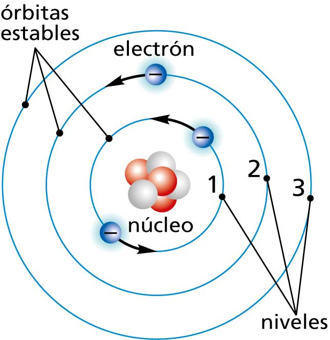 modelo atomico de jj thomson yahoo dating
