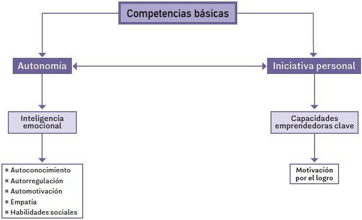 1. Autonomía e iniciativa personal - Iniciación a la actividad ...
