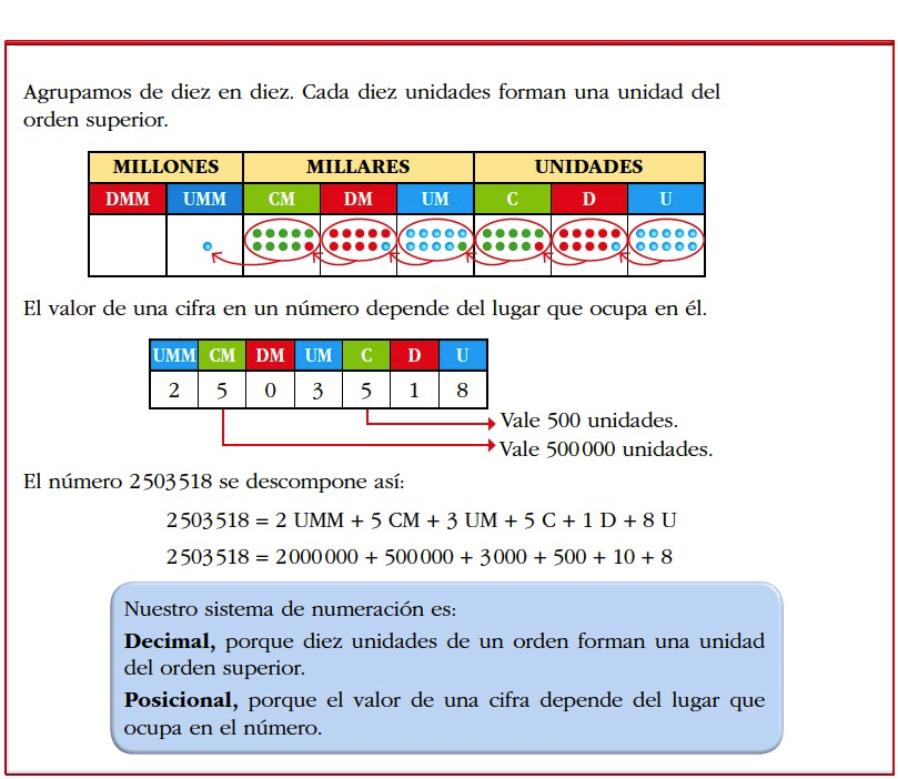 Resultado de imagen de sistemas de numeración decimal