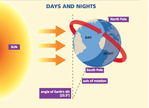 Blink activity blinklearning in the diagram you can see that the suns rays only reach part of the earths surface as the earth turns on its axis during the course of the day ccuart Gallery