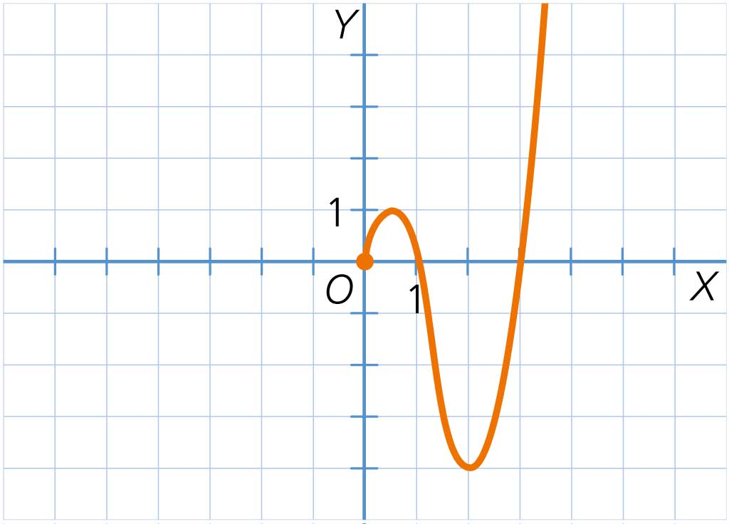 Analizar las graficas de forex