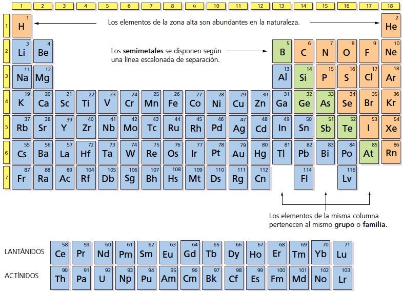 Blink activity blinklearning tabla peridica de los elementos urtaz Images