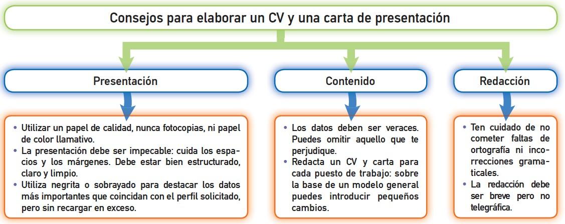 1. El proyecto profesional - Iniciación a la Actividad Emprendedora ...