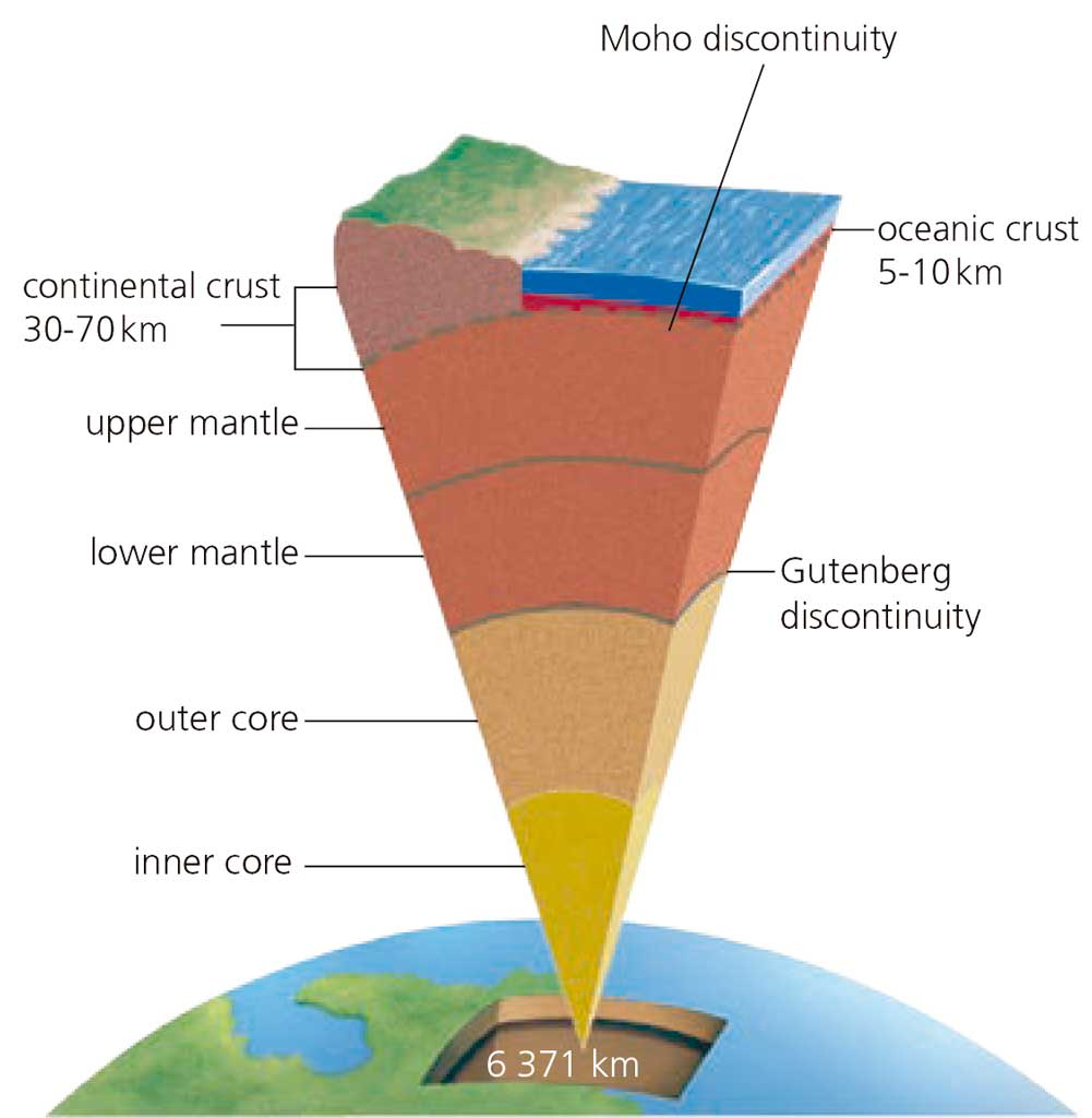 Blink activity blinklearning listen to the physical layers of the earth being described and say if it is the lithosphere asthenosphere mesosphere or endosphere ccuart Gallery
