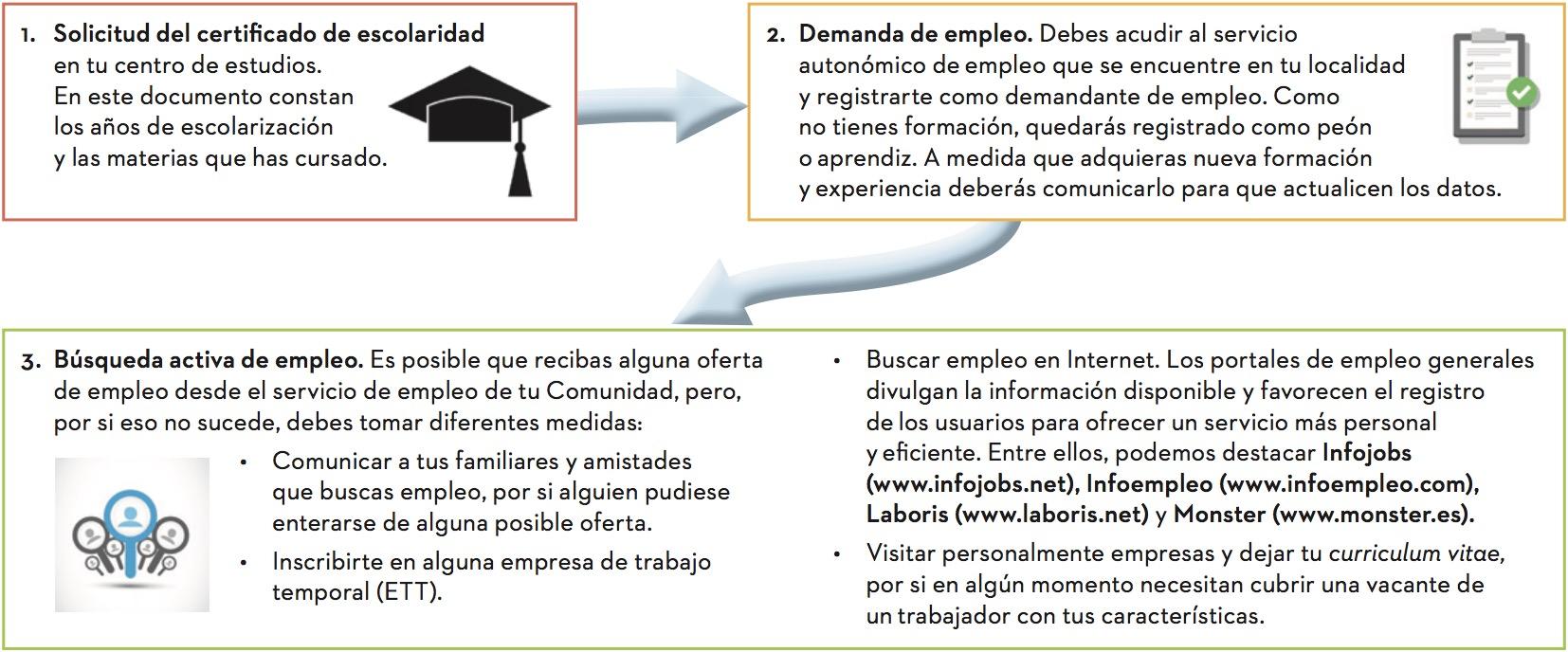 3. La búsqueda de empleo - INTERACTIVEBOOK - Iniciación a la ...